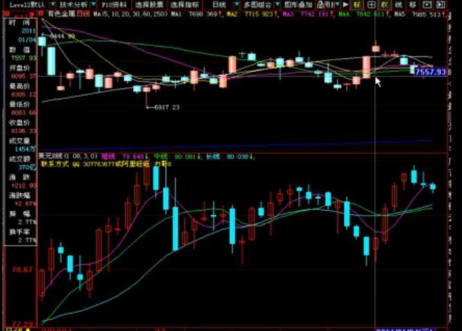 Dollar index and non-ferrous metals