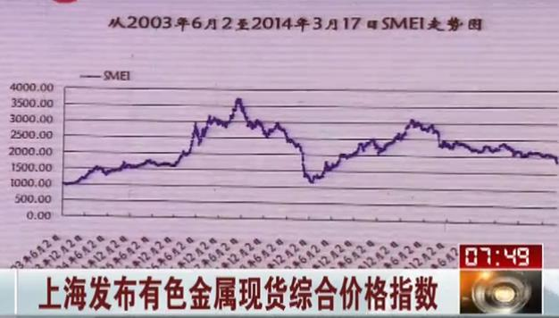 Shanghai Nonferrous Metals Price Index Released